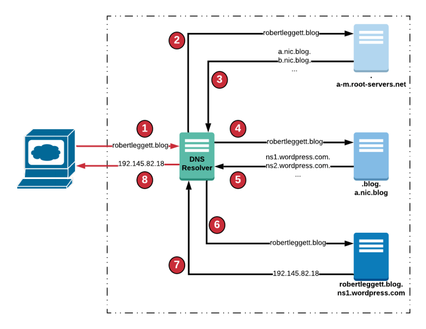 how-does-dns-resolver-work.png